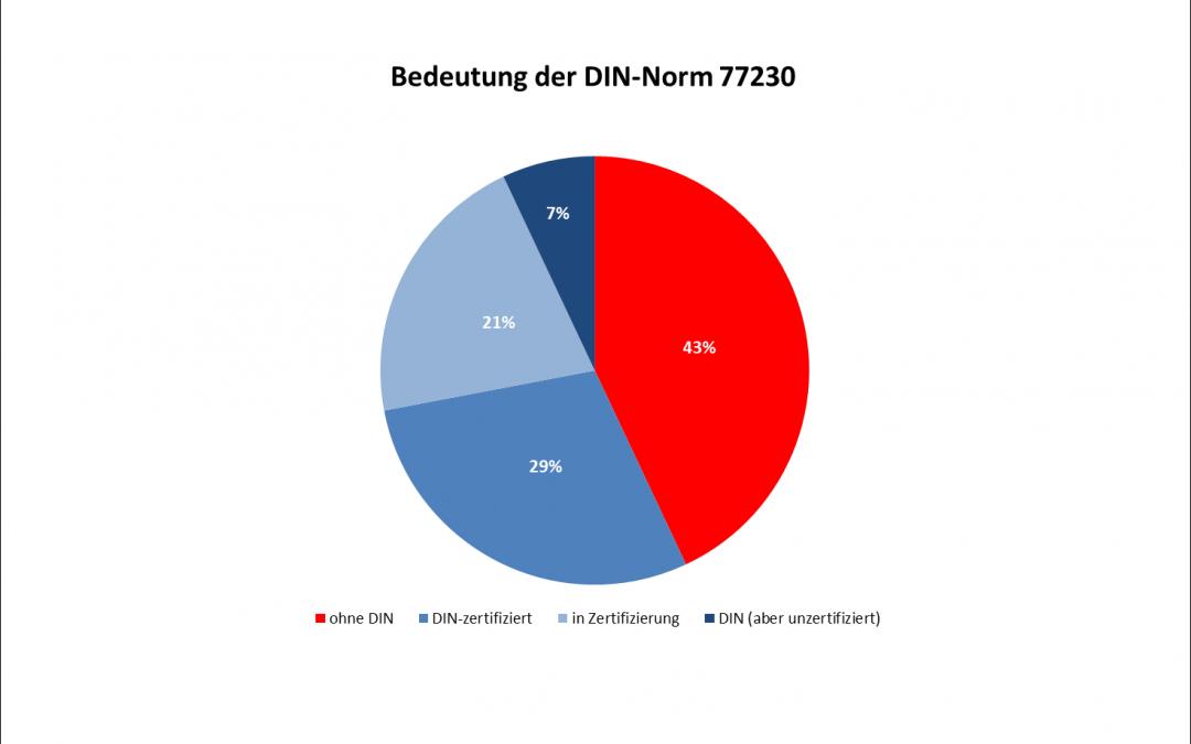 Wie entwickelt sich die DIN 77230?
